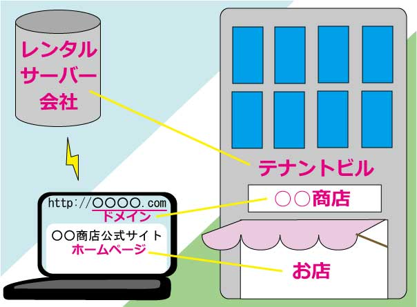 ドメインとサーバーのイメージイラスト画像